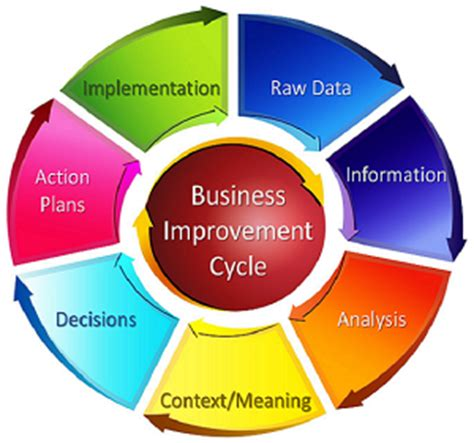 Business Process The Art of Writing Business Processes